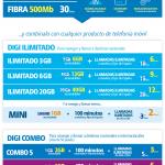 Precio fibra Digi 2019